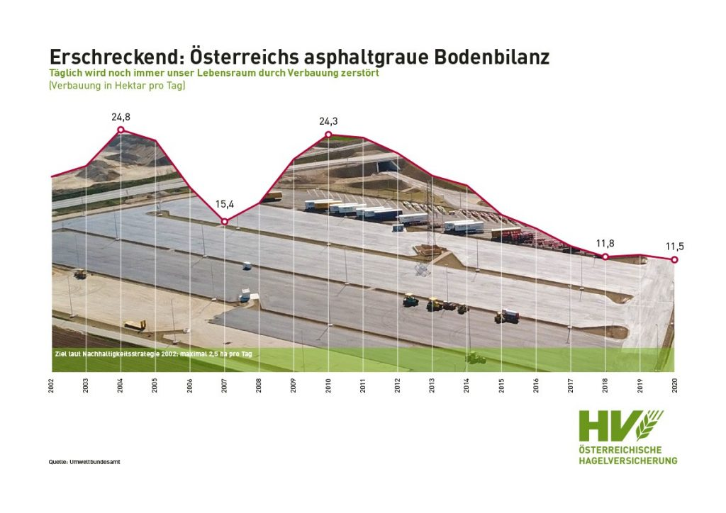 Chart – Erschreckend: Österreichs asphaltgraue Bodenbilanz