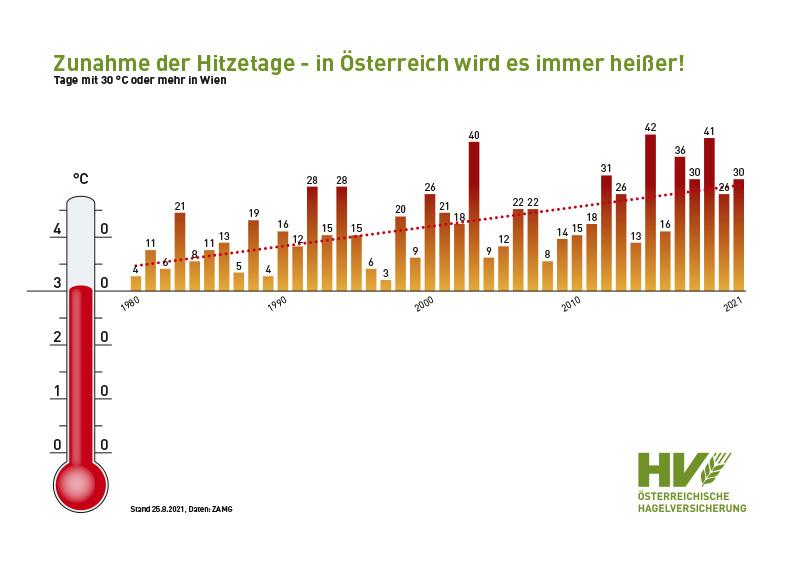 Chart Entwicklung der Hitzetage